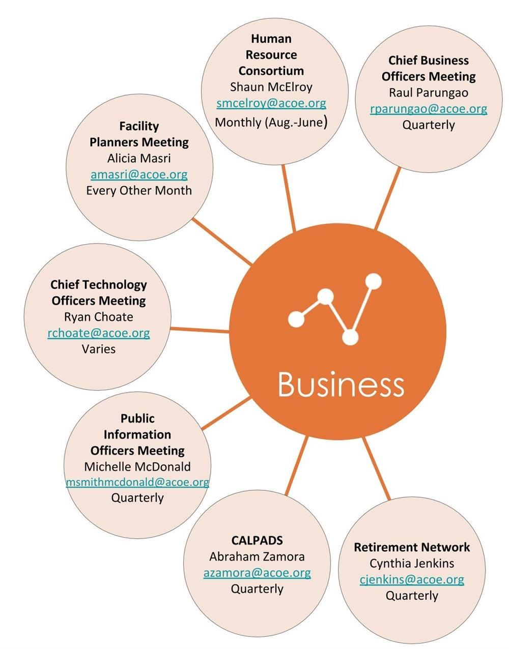 Business Services Networks