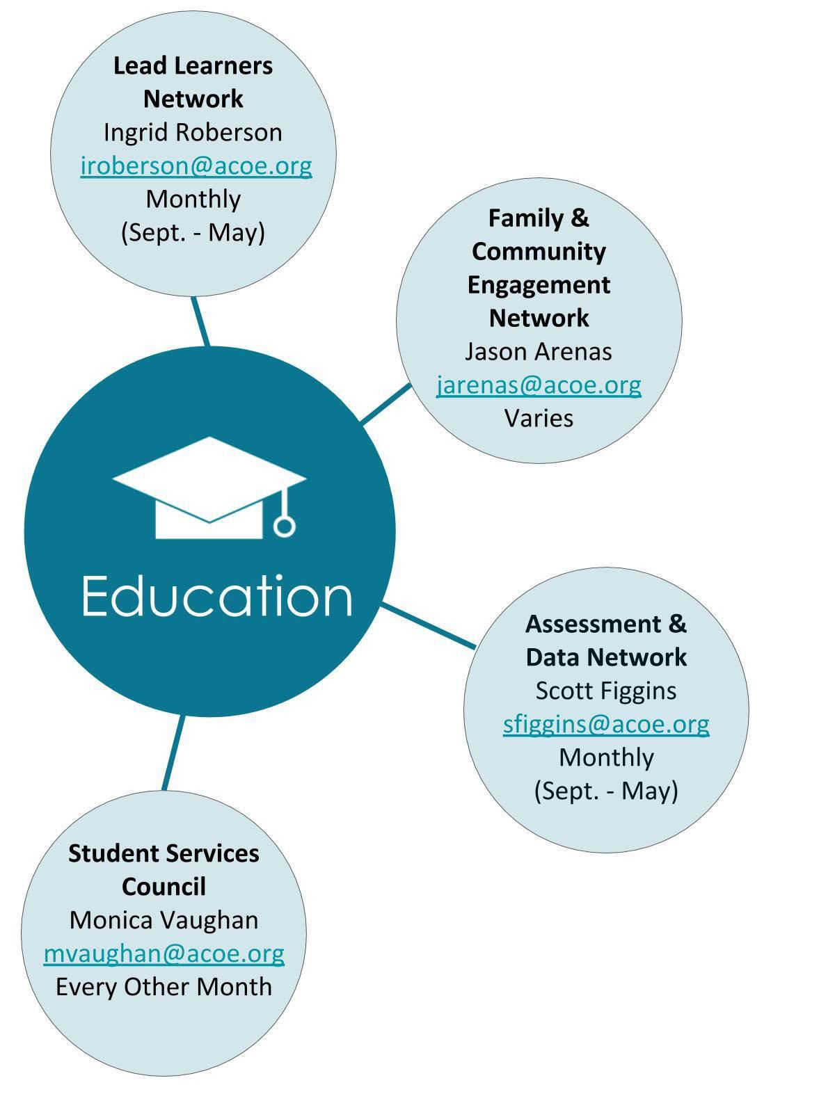 Education Networks