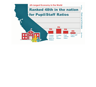The State of School Funding in California 2018